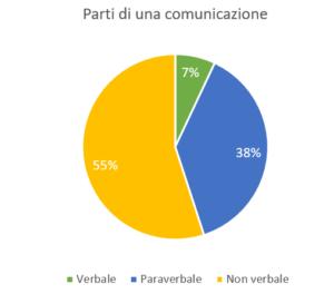 comunicazione non verbale e verbale