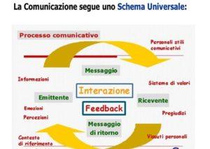comunicazione funzionale